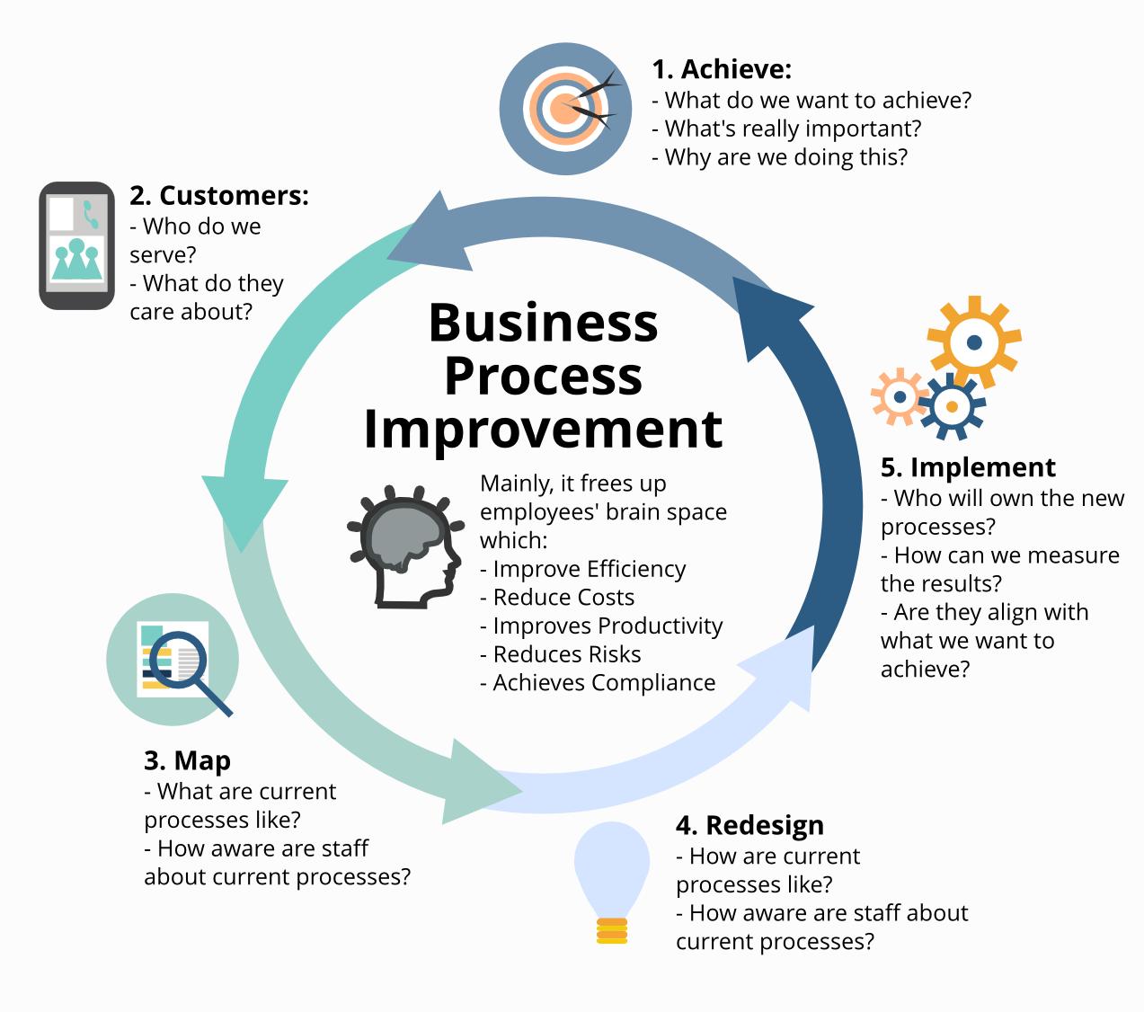 Process Improvement: Business Process Improvement